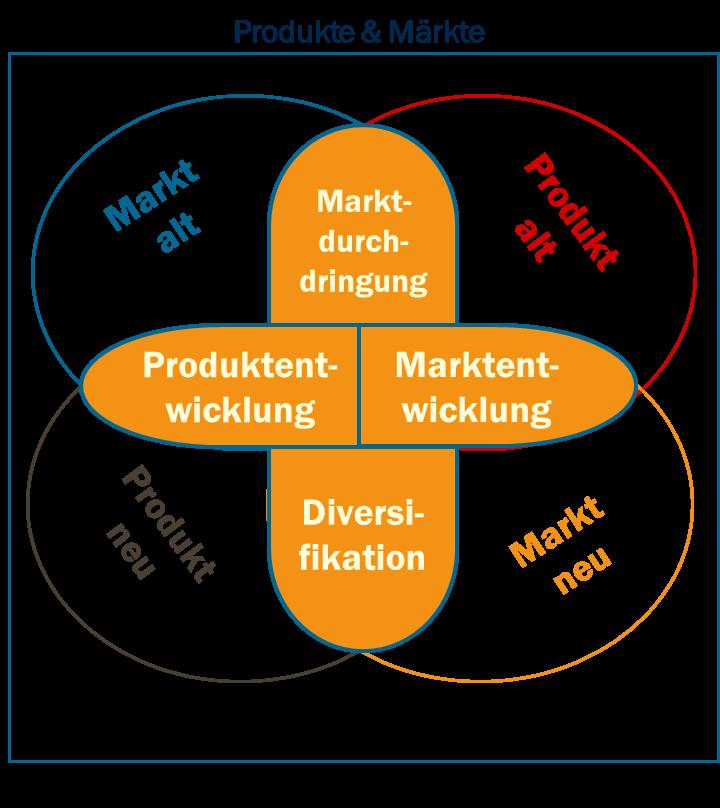 Produkte und Märkte